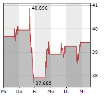 ROBLOX CORPORATION Chart 1 Jahr