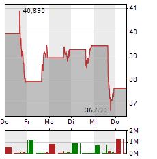 ROBLOX Aktie 5-Tage-Chart