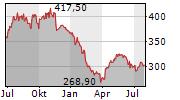 ROCHE HOLDING AG Chart 1 Jahr