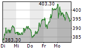 ROCHE HOLDING AG 5-Tage-Chart