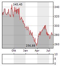 ROCHE Aktie Chart 1 Jahr