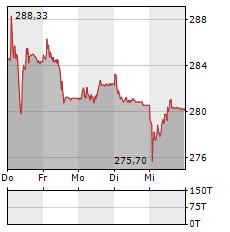 ROCHE Aktie 5-Tage-Chart