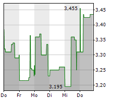 ROCK TECH LITHIUM INC Chart 1 Jahr