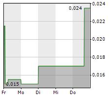 ROCKCLIFF METALS CORPORATION Chart 1 Jahr