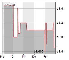 ROCKET INTERNET SE Chart 1 Jahr