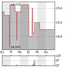 ROCKET INTERNET Aktie 5-Tage-Chart