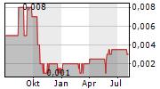 ROCKFIRE RESOURCES PLC Chart 1 Jahr