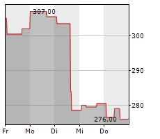 ROCKWELL AUTOMATION INC Chart 1 Jahr