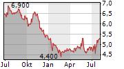 ROCKY MOUNTAIN CHOCOLATE FACTORY INC Chart 1 Jahr