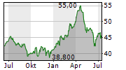 ROGERS COMMUNICATIONS INC Chart 1 Jahr