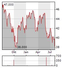 ROGERS COMMUNICATIONS Aktie Chart 1 Jahr