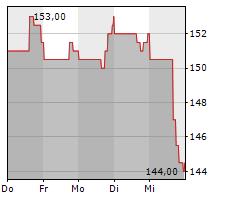 ROGERS CORPORATION Chart 1 Jahr