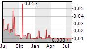 ROGUE RESOURCES INC Chart 1 Jahr