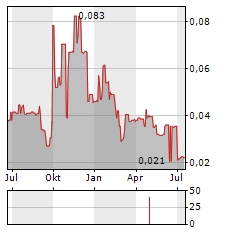 ROGUE RESOURCES Aktie Chart 1 Jahr