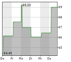 ROHM CO LTD Chart 1 Jahr