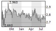 ROKISKIO SURIS AB Chart 1 Jahr