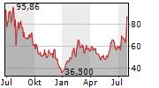 ROKU INC Chart 1 Jahr