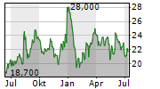 ROLAND DG CORPORATION Chart 1 Jahr