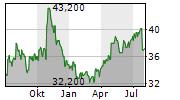 ROLLINS INC Chart 1 Jahr