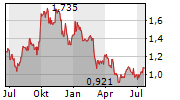 ROLLS-ROYCE HOLDINGS PLC Chart 1 Jahr