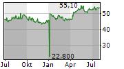 ROMANDE ENERGIE HOLDING SA Chart 1 Jahr
