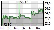 ROMANDE ENERGIE HOLDING SA 5-Tage-Chart