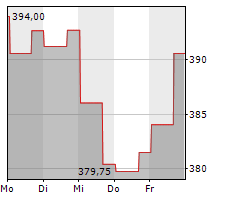 ROPER TECHNOLOGIES INC Chart 1 Jahr