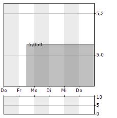 ROS AGRO Aktie 5-Tage-Chart
