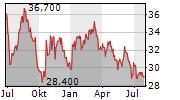 ROSENBAUER INTERNATIONAL AG Chart 1 Jahr