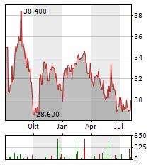 ROSENBAUER INTERNATIONAL Aktie Chart 1 Jahr