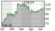 ROSS STORES INC Chart 1 Jahr