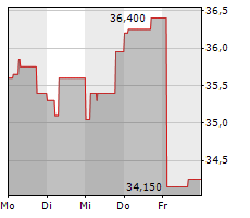 ROTHSCHILD & CO SCA Chart 1 Jahr