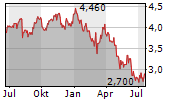 ROTORK PLC Chart 1 Jahr