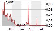 ROUTE1 INC Chart 1 Jahr