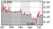 ROY ASSET HOLDING SE Chart 1 Jahr
