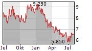 ROYAL BAFOKENG PLATINUM LIMITED Chart 1 Jahr