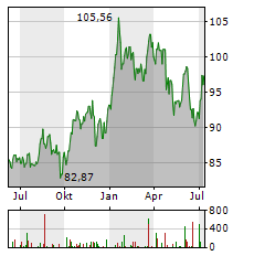 ROYAL BANK OF CANADA Aktie Chart 1 Jahr