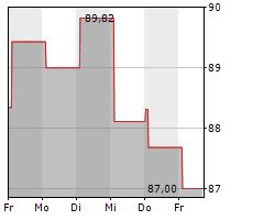 ROYAL BANK OF CANADA Chart 1 Jahr