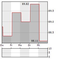 ROYAL BANK OF CANADA Aktie 5-Tage-Chart