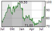 RPM INTERNATIONAL INC Chart 1 Jahr