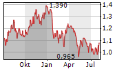RPMGLOBAL HOLDINGS LIMITED Chart 1 Jahr