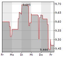 RPT REALTY Chart 1 Jahr