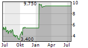 RR DONNELLEY & SONS COMPANY Chart 1 Jahr