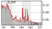 RTG MINING INC Chart 1 Jahr