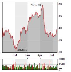 RTL GROUP Aktie Chart 1 Jahr