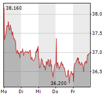 RTL GROUP SA Chart 1 Jahr