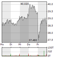 RTL GROUP Aktie 1-Woche-Intraday-Chart