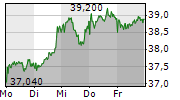 RTL GROUP SA 1-Woche-Intraday-Chart