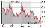 RTX A/S Chart 1 Jahr
