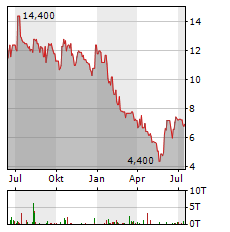RUBEAN Aktie Chart 1 Jahr